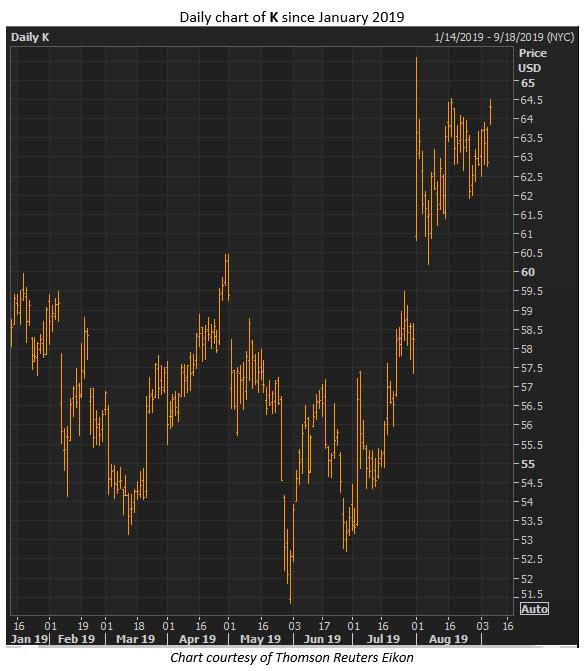 k stock price sept 6