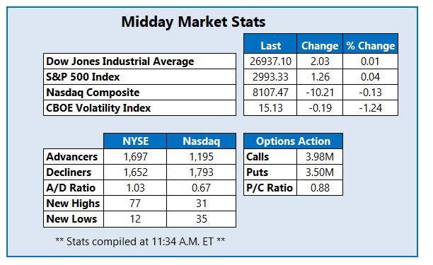 midday market stats sept 23
