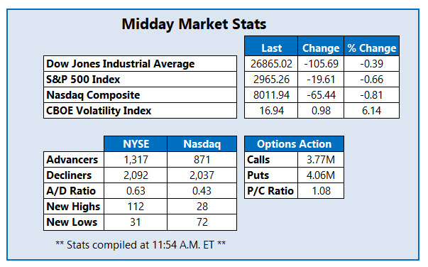 midday market stats spet 26