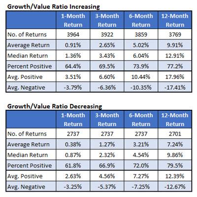 Growth Value Ratio Increasing Decreasing