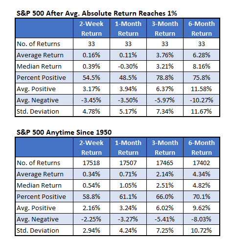 SPX 1 Percent Return