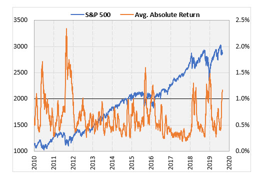 SPX Absolute Return