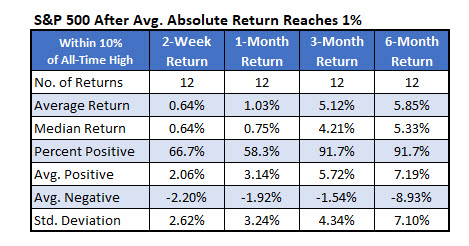SPX Average Absolute Return