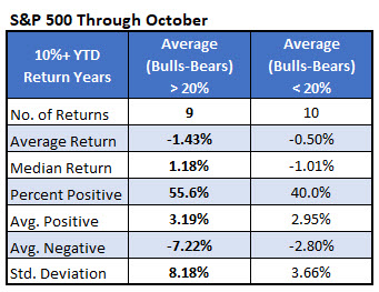spx oct after 10pct ii bulls