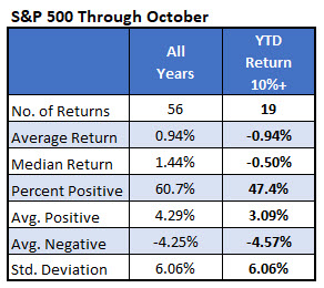 spx oct returns after 10pct ytd