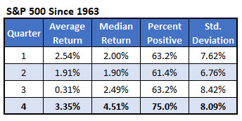 spx quarterly returns since 1963