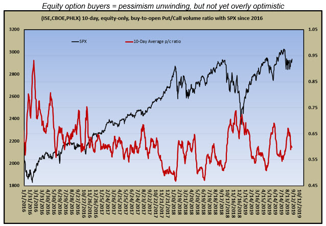 equity bto ratio with spx 0908