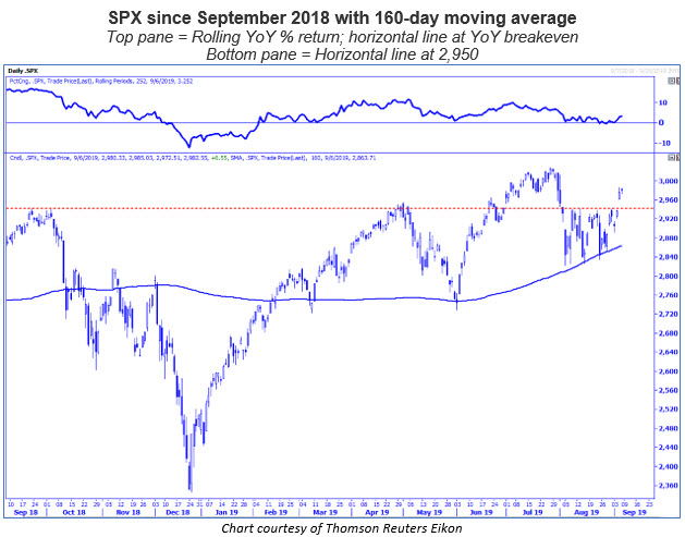 spx daily chart 0908