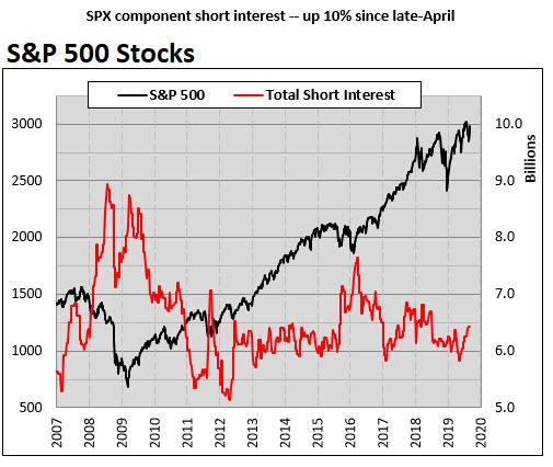 spx short interest sept 16