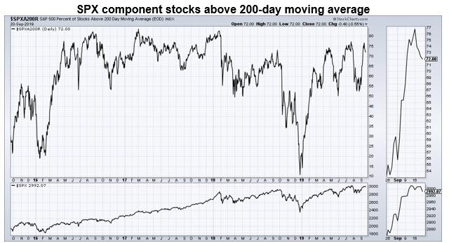 spx stocks above 200dma