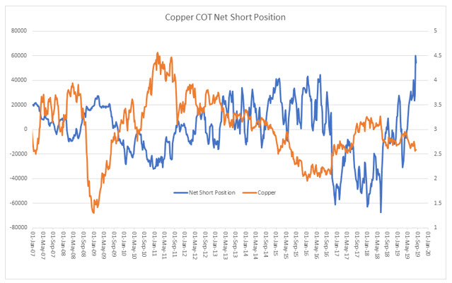 copper COT net short aug 2019