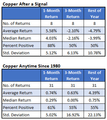 copper futures after underperformance signal aug 2019