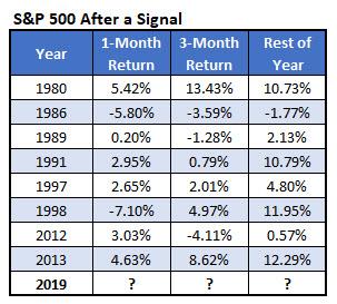 spx dr copper signals since 1980 aug 2019
