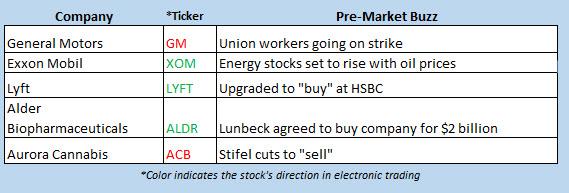 buzz stocks sept 16