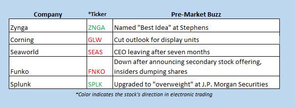 buzz stocks sept 17
