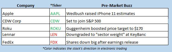 buzz stocks sept 18
