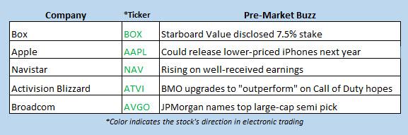 buzz stocks sept 4