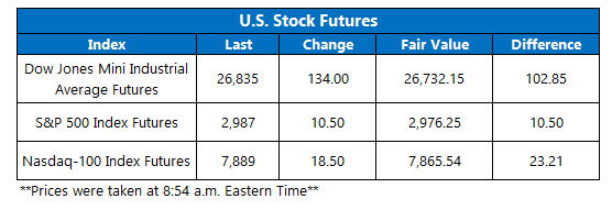 us stock market futures on sept 6