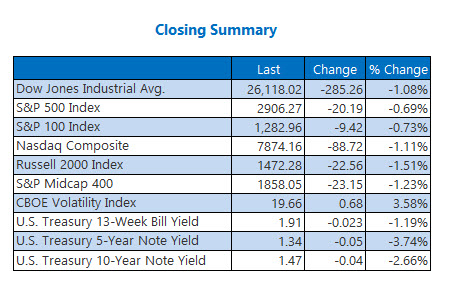 closing indexes summary sep 3