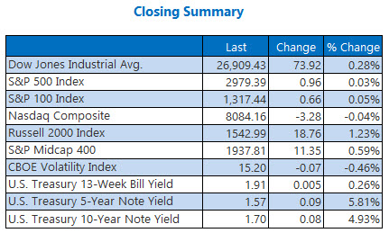 closing indexes summary sept 10