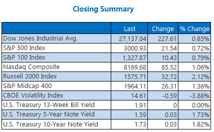 closing indexes summary sept 11