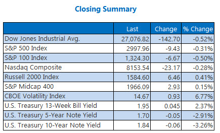 closing indexes summary sept 16