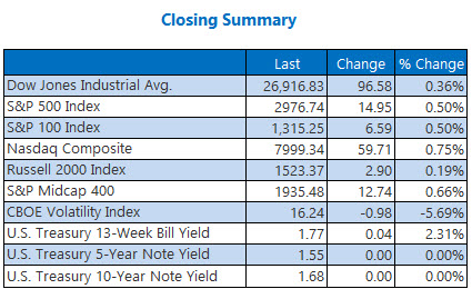 closing indexes summary sept 30