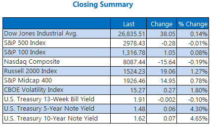 closing indexes summary sept 9