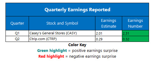 corporate earnings sept 10