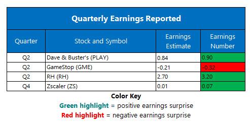 corporate earnings sept 11