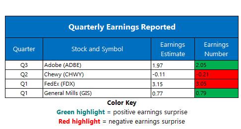 corporate earnings sept 18