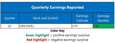 corporate earnings sept 25