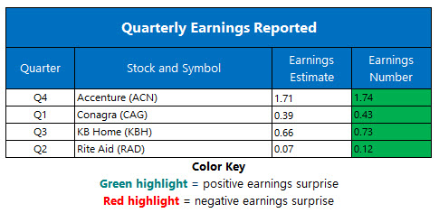 corporate earnings sept 26