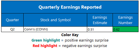 corporate earnings sept 3