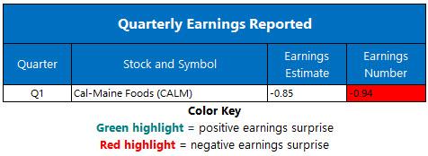 corporate earnings sept 30
