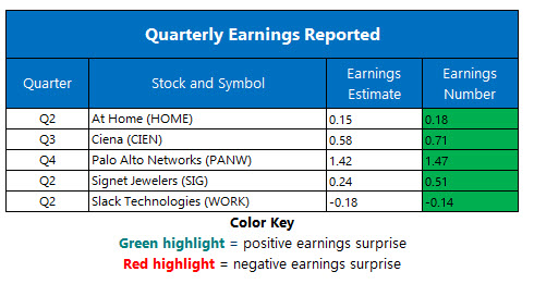 corporate earnings sept 5