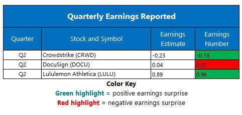 corporate earnings sept 6