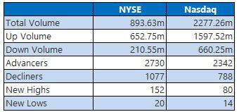 nyse and nasdaq stats sept 11