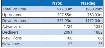 nyse and nasdaq stats sept 18