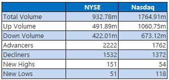 nyse and nasdaq stats sept 30