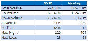 nyse and nasdaq stats sept 5