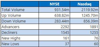 nyse and nasdaq stats sept 9