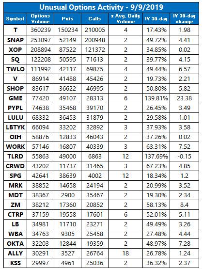 unusual options trading sept 9