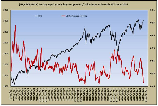 equity-only put-call ratio 0920