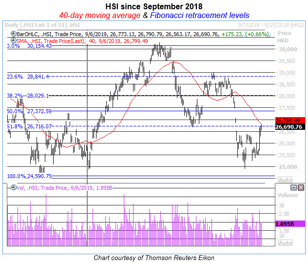 hsi daily chart 0906