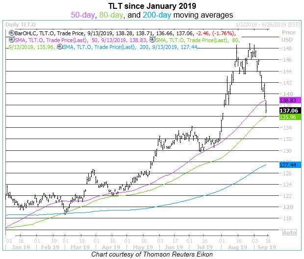 tlt daily chart 0913