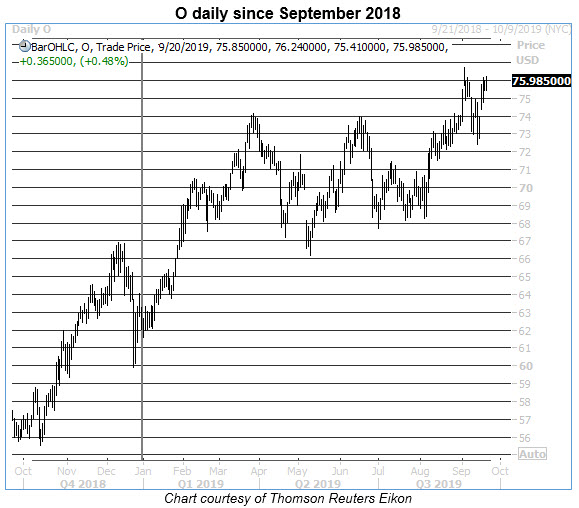 o daily stock chart 0920
