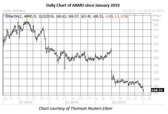 abmd stock daily price chart on oct 2