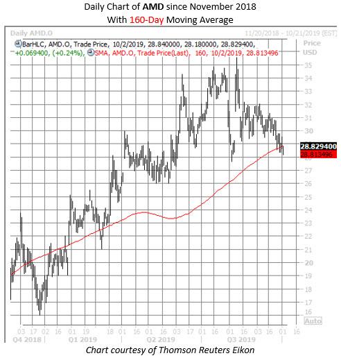 AMD stock chart oct 2