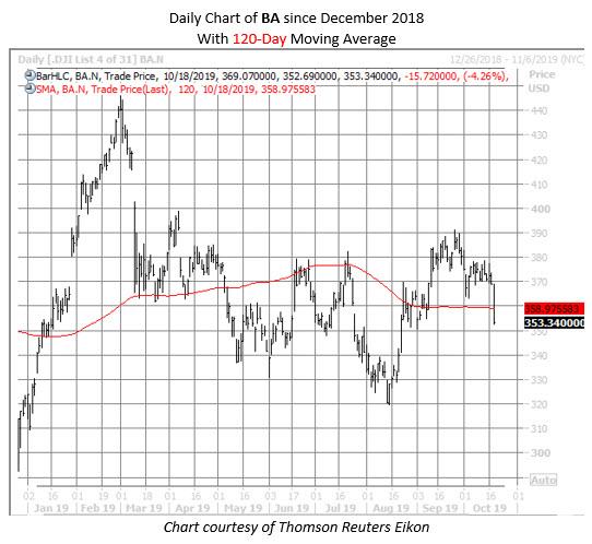 BA stock chart 1018